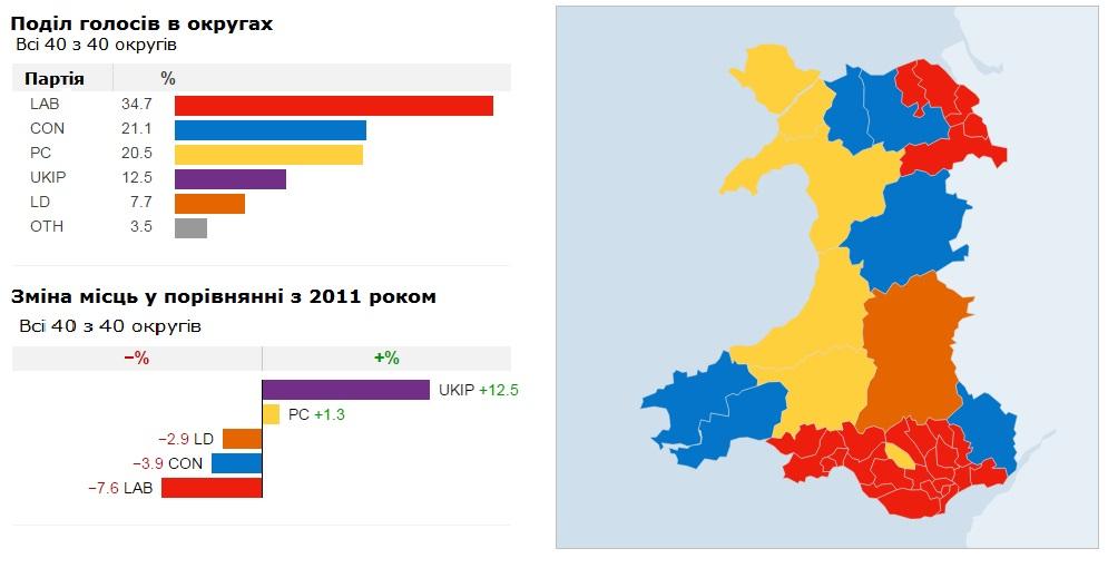 Результати виборів до Національної Асамблеї Уельсу