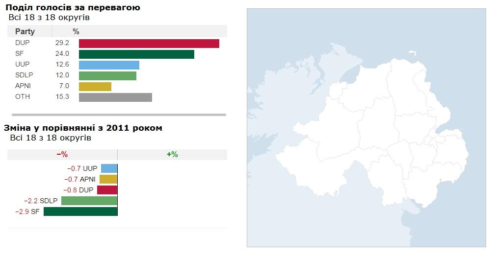 Вибори 2016 : У Північній Ірландії майже без змін